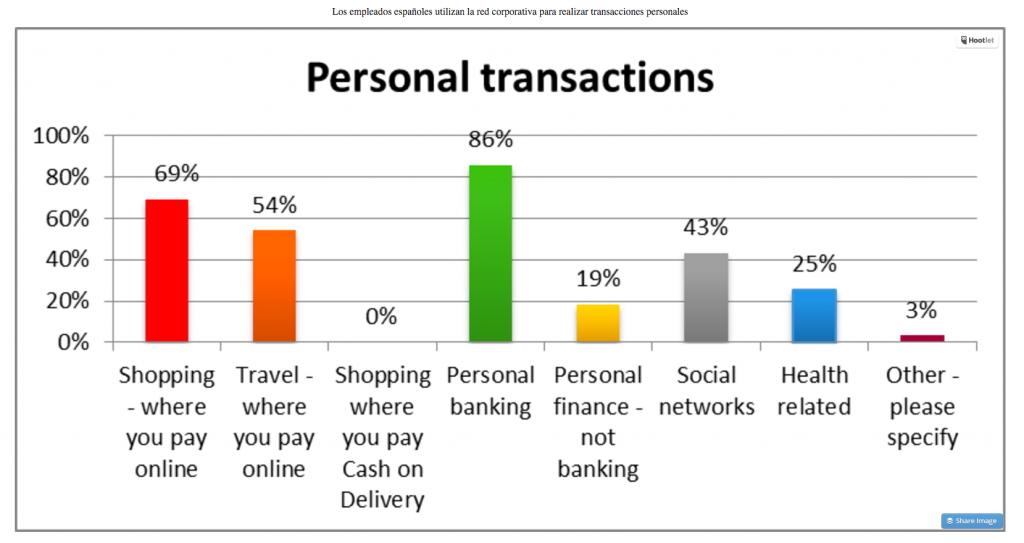 Los empleados españoles utilizan la red corporativa para realizar transacciones personales