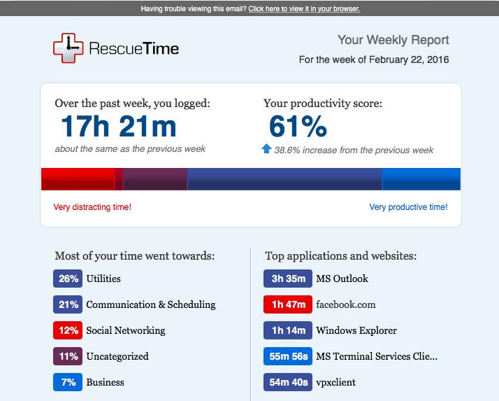 Productividad semanal sin notificaciones.
