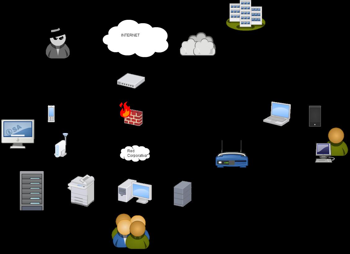 Ejemplo de tecnologías en un esquema de red actual