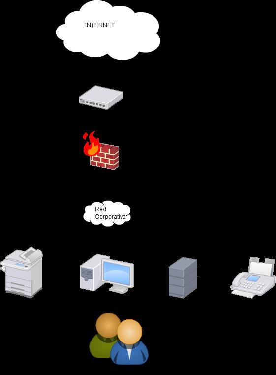 Ejemplo de lo que podía ser un esquema de red en el 2008